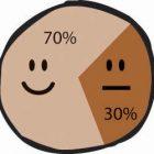 70% meer rendement