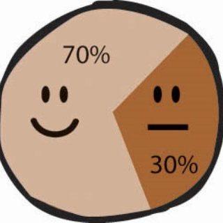 70 procent meer rendement