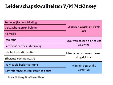 McKinsey - leiderschapskwaliteiten man vrouw 1