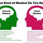 Van Fixed naar Growth Mindset