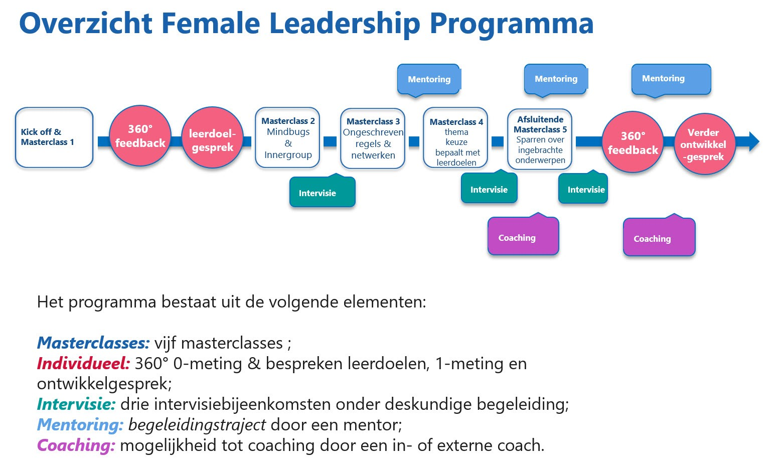 female leadership programma